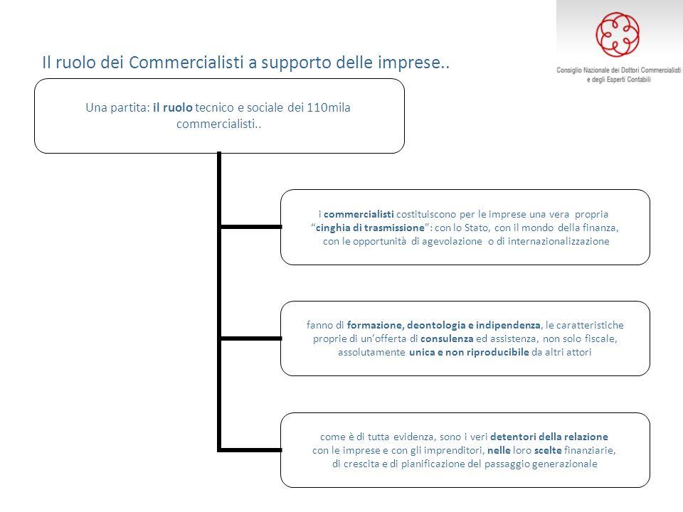 Il ruolo dei Commercialisti a supporto delle imprese.. Una partita: il ruolo tecnico e sociale dei 110mila commercialisti.. i commercialisti costituis