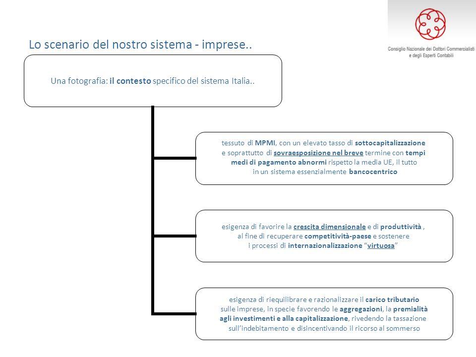Lo scenario del nostro sistema - imprese.. Una fotografia: il contesto specifico del sistema Italia.. tessuto di MPMI, con un elevato tasso di sottoca