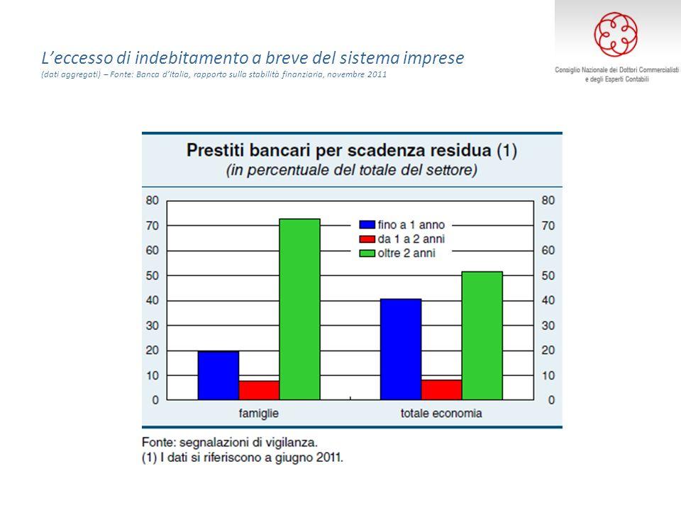 Leccesso di indebitamento a breve del sistema imprese (dati aggregati) – Fonte: Banca dItalia, rapporto sulla stabilità finanziaria, novembre 2011