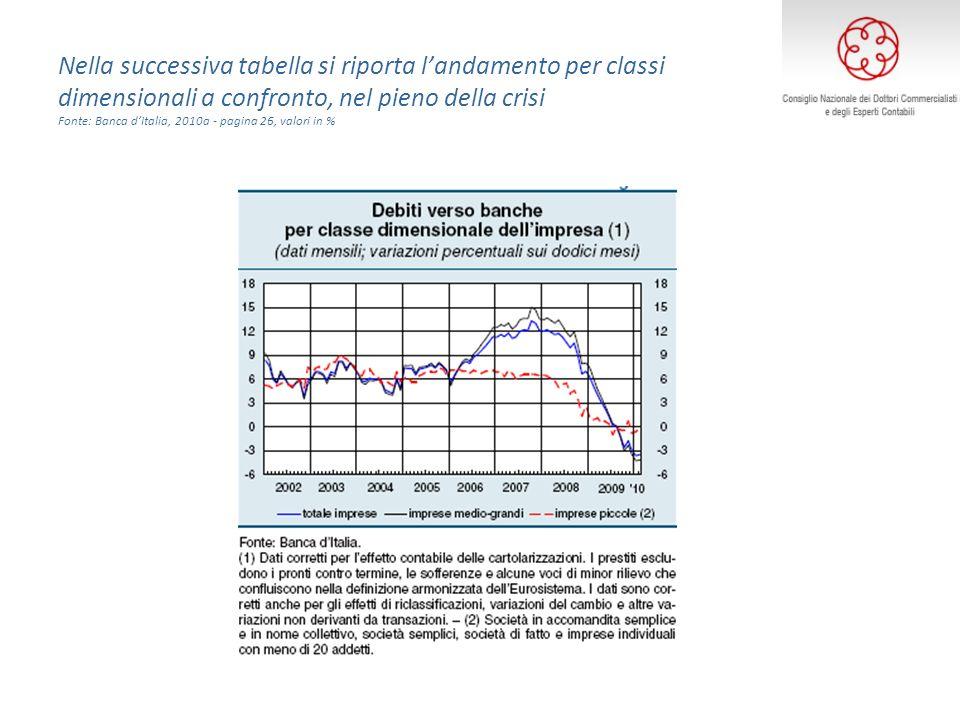 Nella successiva tabella si riporta landamento per classi dimensionali a confronto, nel pieno della crisi Fonte: Banca dItalia, 2010a - pagina 26, valori in %