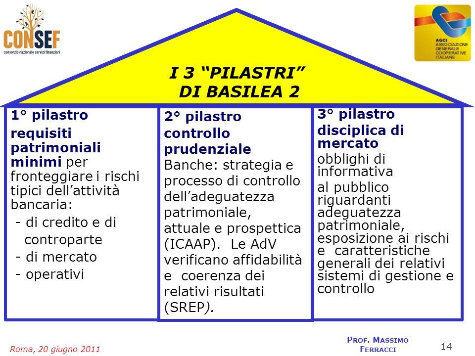 Roma, 20 giugno 2011 P ROF. M ASSIMO F ERRACCI I 3 PILASTRI DI BASILEA 2 1° pilastro requisiti patrimoniali minimi per fronteggiare i rischi tipici de