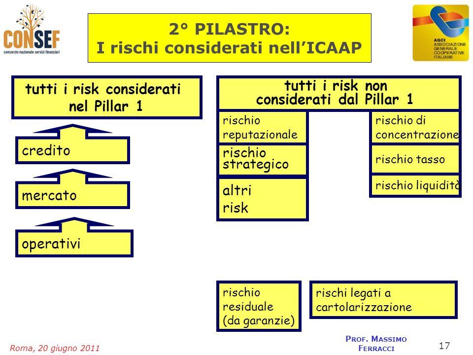 Roma, 20 giugno 2011 P ROF. M ASSIMO F ERRACCI tutti i risk considerati nel Pillar 1 credito mercato operativi tutti i risk non considerati dal Pillar