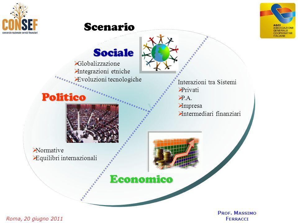 Roma, 20 giugno 2011 P ROF. M ASSIMO F ERRACCI Scenario Sociale Politico Economico Interazioni tra Sistemi Privati P.A. Impresa Intermediari finanziar