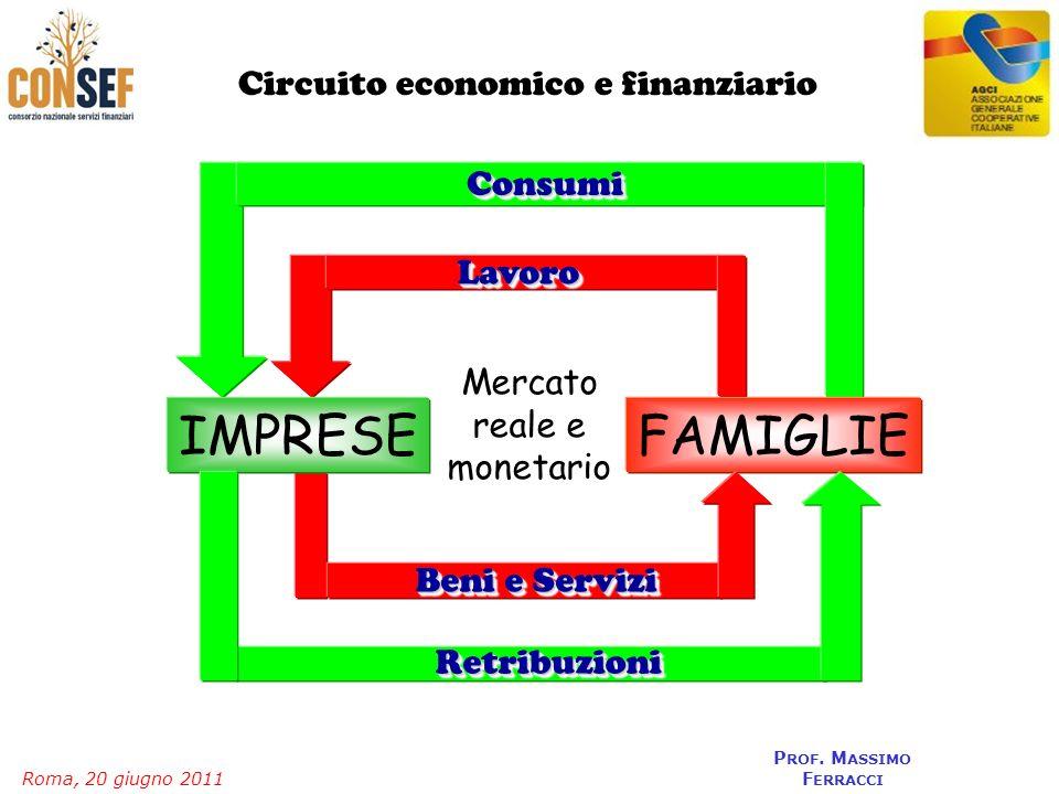 Roma, 20 giugno 2011 P ROF. M ASSIMO F ERRACCI FAMIGLIE Circuito economico e finanziario LavoroLavoro Beni e Servizi ConsumiConsumi IMPRESE Retribuzio