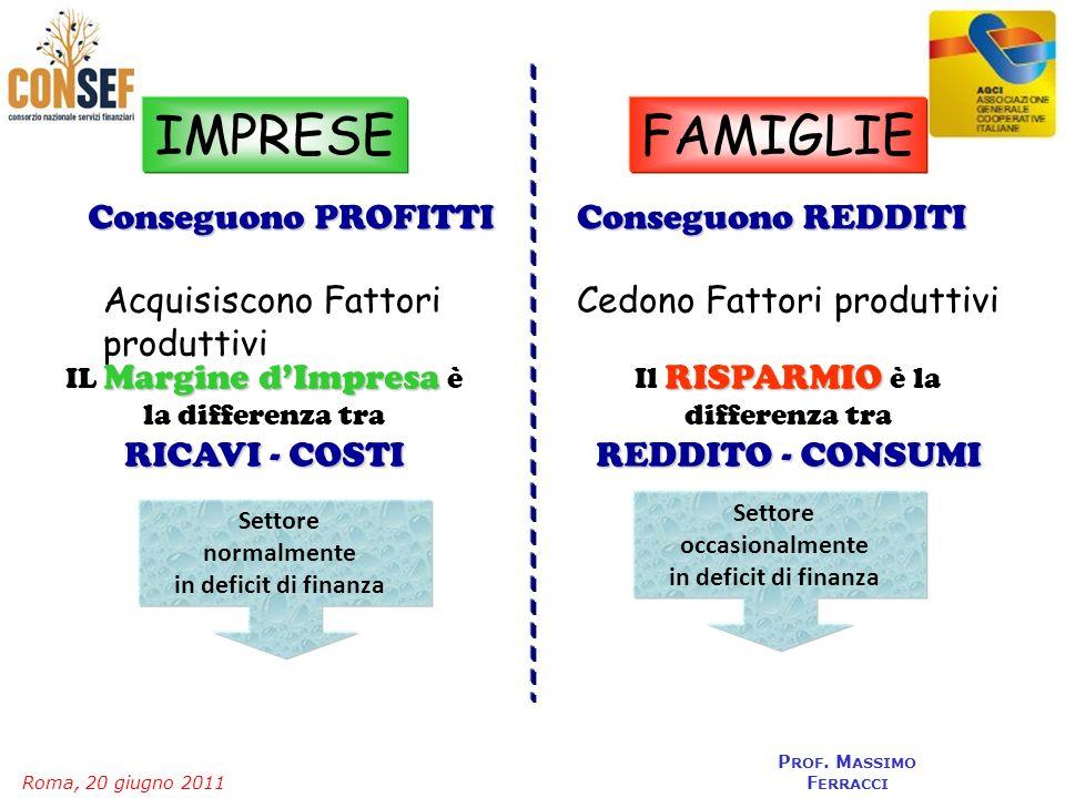 Roma, 20 giugno 2011 P ROF. M ASSIMO F ERRACCI FAMIGLIE Conseguono PROFITTI IMPRESE Conseguono REDDITI Acquisiscono Fattori produttivi Cedono Fattori