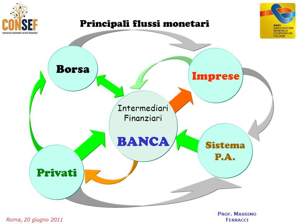 Roma, 20 giugno 2011 P ROF. M ASSIMO F ERRACCI Principali flussi monetari Borsa Intermediari Finanziari BANCA Sistema P.A. Privati Imprese