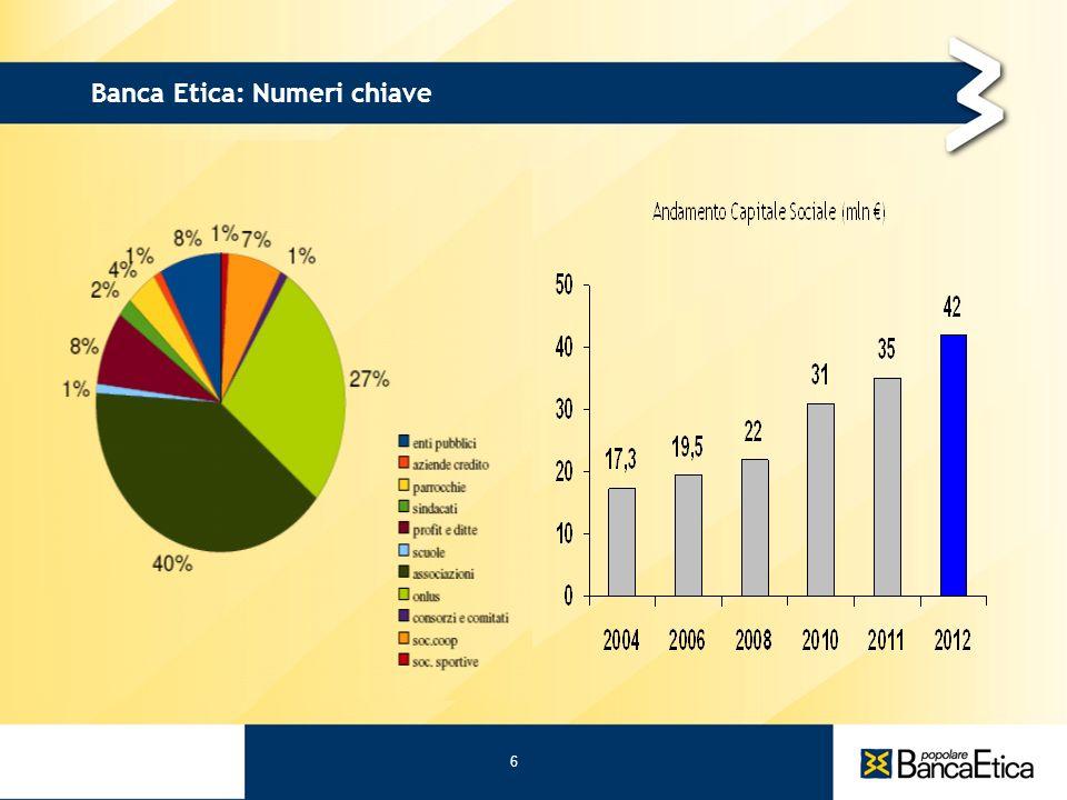 6 Banca Etica: Numeri chiave