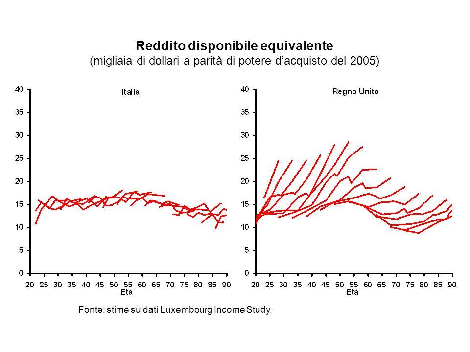 Fonte: stime su dati Luxembourg Income Study.