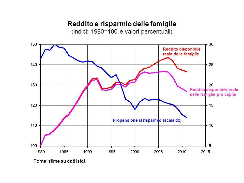 Fonte: stime su dati Istat.