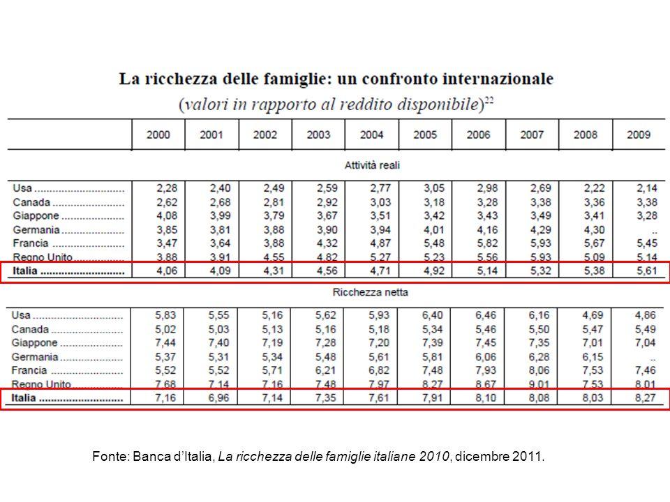 Fonte: Banca dItalia, La ricchezza delle famiglie italiane 2010, dicembre 2011.