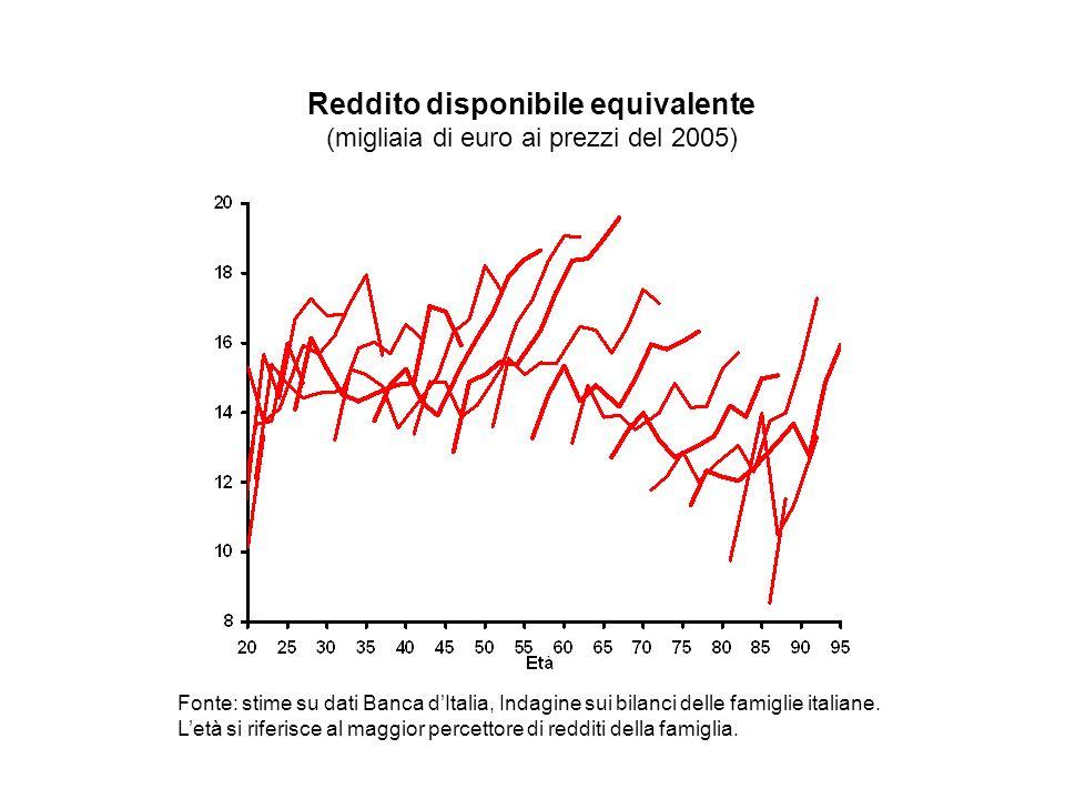 Fonte: stime su dati Banca dItalia, Indagine sui bilanci delle famiglie italiane.