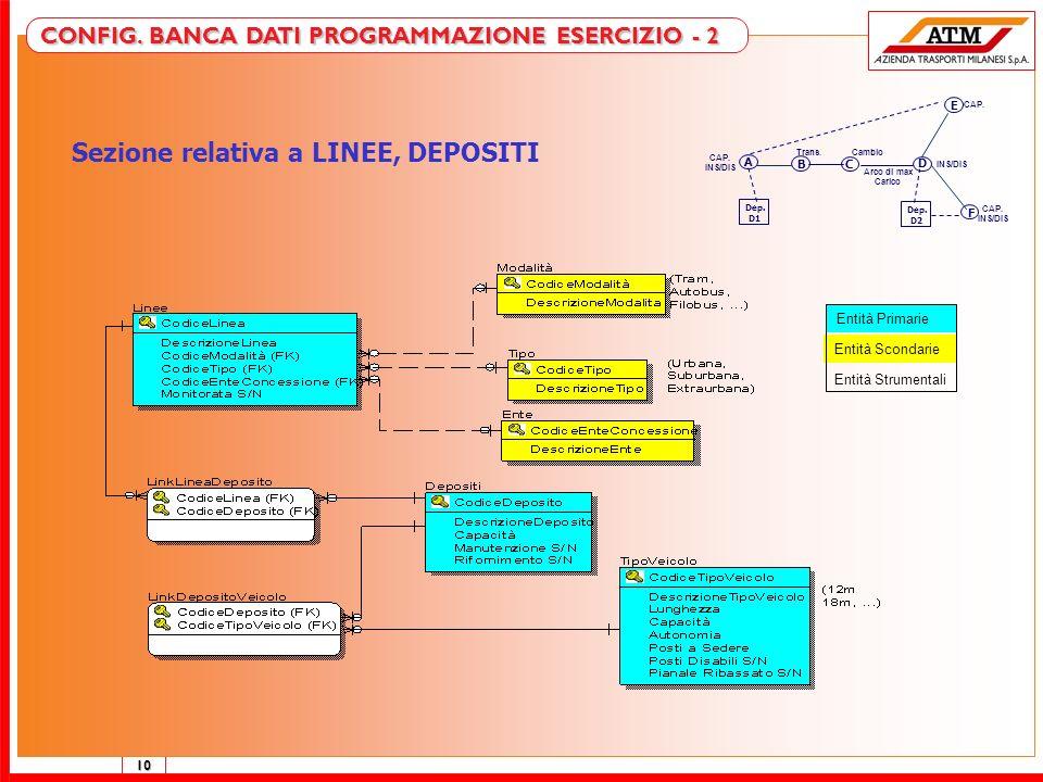 10 DB PROGRAMMAZIONE ESERCIZIO - 2 Sezione relativa a LINEE, DEPOSITI Entità Primarie Entità Scondarie Entità Strumentali CONFIG. BANCA DATI PROGRAMMA