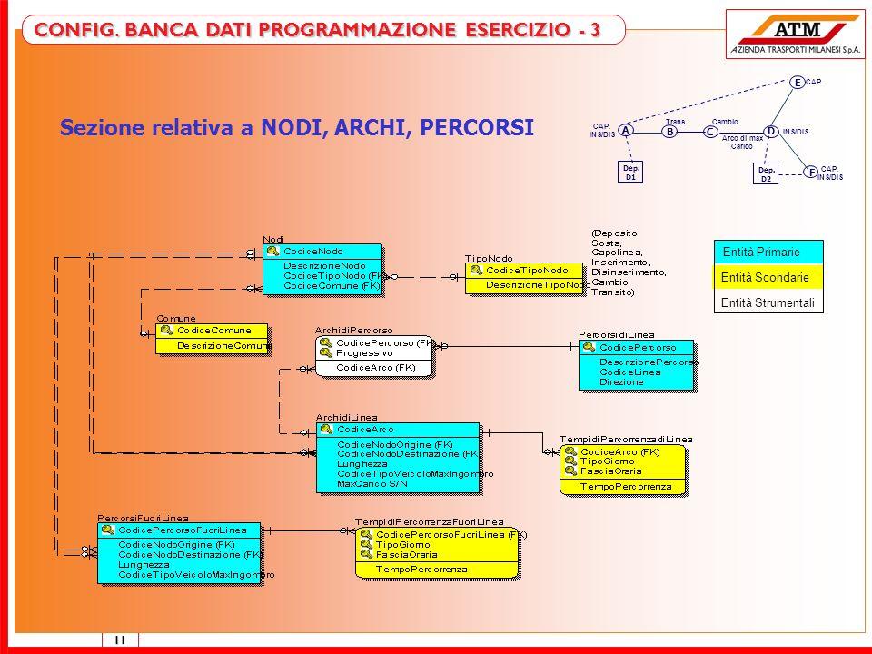 11 DB PROGRAMMAZIONE ESERCIZIO - 3 Sezione relativa a NODI, ARCHI, PERCORSI Entità Primarie Entità Scondarie Entità Strumentali CONFIG. BANCA DATI PRO
