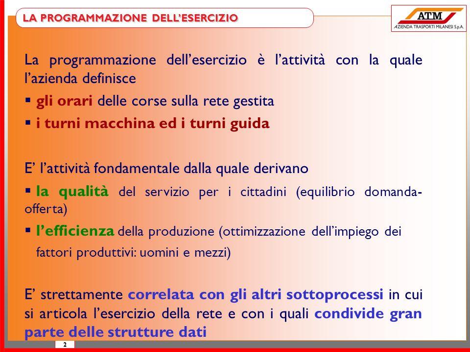 2 LA PROGRAMMAZIONE DELLESERCIZIO La programmazione dellesercizio è lattività con la quale lazienda definisce gli orari delle corse sulla rete gestita