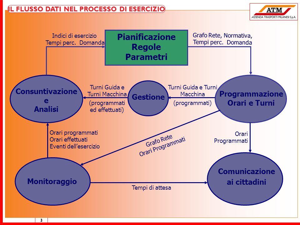 3 IL FLUSSO DATI NEL PROCESSO DI ESERCIZIO Pianificazione Regole Parametri Consuntivazione e Analisi Gestione Comunicazione ai cittadini Programmazion
