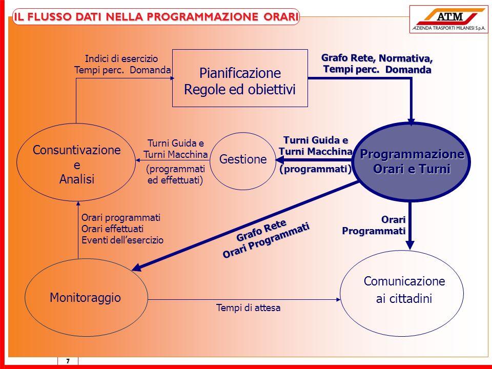 7 IL FLUSSO DATI NELLA PROGRAMMAZIONE ORARI Pianificazione Regole ed obiettivi Consuntivazione e Analisi Gestione Comunicazione ai cittadini Programma