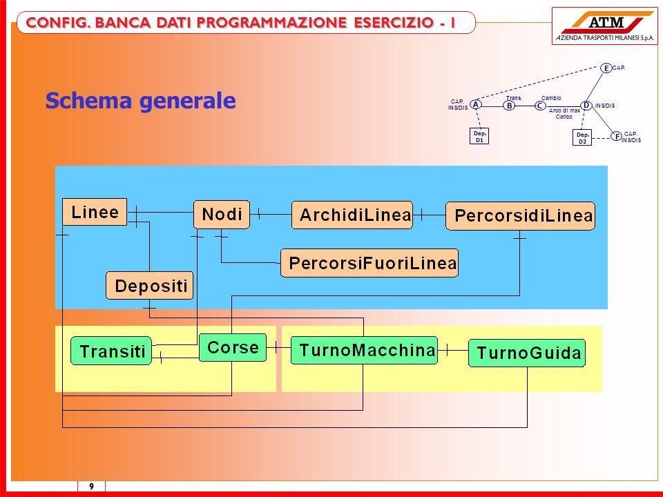 9 CONFIG. BANCA DATI PROGRAMMAZIONE ESERCIZIO - 1 Schema generale Dep. D1 A CAP. INS/DIS Trans. B Arco di max Carico Cambio C E CAP. Dep. D2 D INS/DIS