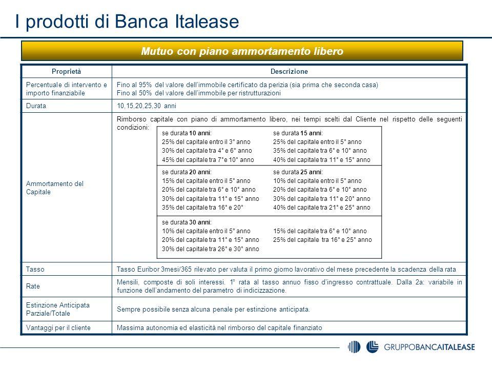 I prodotti di Banca Italease Mutuo con piano ammortamento libero ProprietàDescrizione Percentuale di intervento e importo finanziabile Fino al 95% del