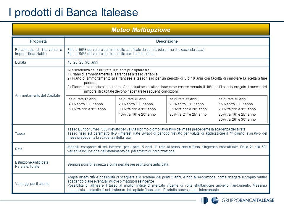 I prodotti di Banca Italease Mutuo Multiopzione ProprietàDescrizione Percentuale di intervento e importo finanziabile Fino al 95% del valore dellimmob