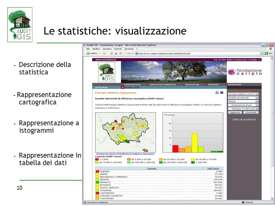 10 Le statistiche: visualizzazione - Descrizione della statistica - Rappresentazione cartografica - Rappresentazione a istogrammi - Rappresentazione in tabella dei dati