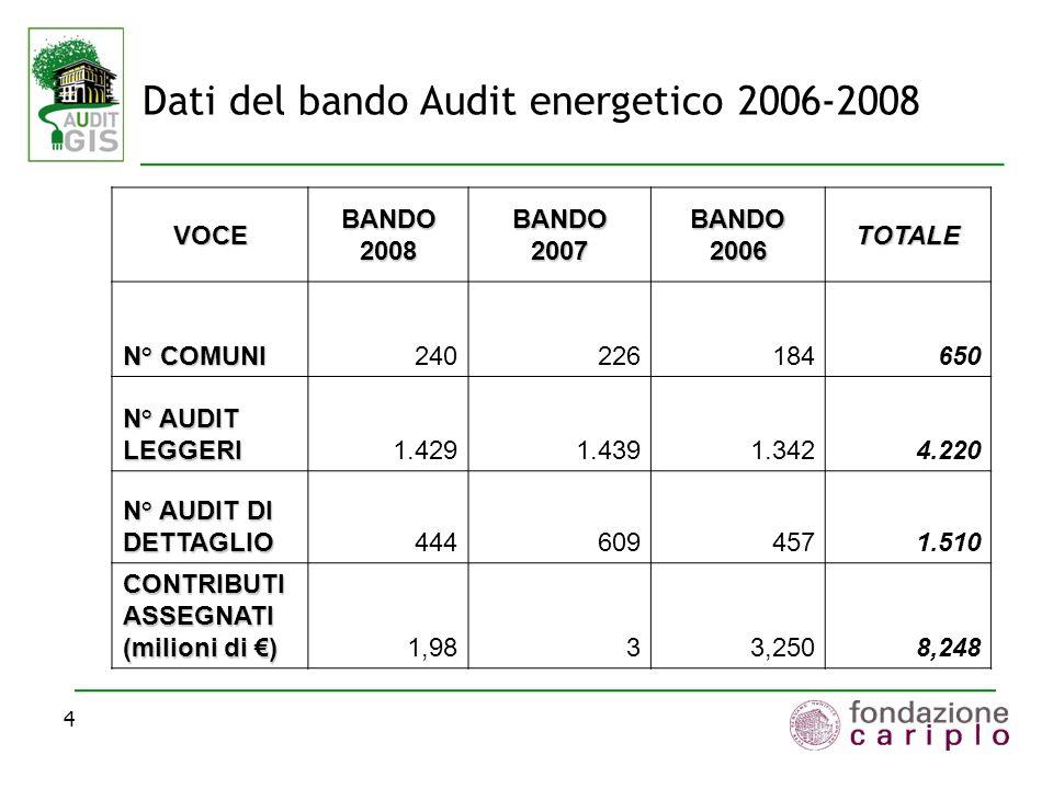 4 Dati del bando Audit energetico 2006-2008 VOCE BANDO 2008 BANDO 2007 BANDO 2006 TOTALE N° COMUNI 240226184650 N° AUDIT LEGGERI 1.4291.4391.3424.220 N° AUDIT DI DETTAGLIO 4446094571.510 CONTRIBUTI ASSEGNATI (milioni di ) 1,9833,2508,248