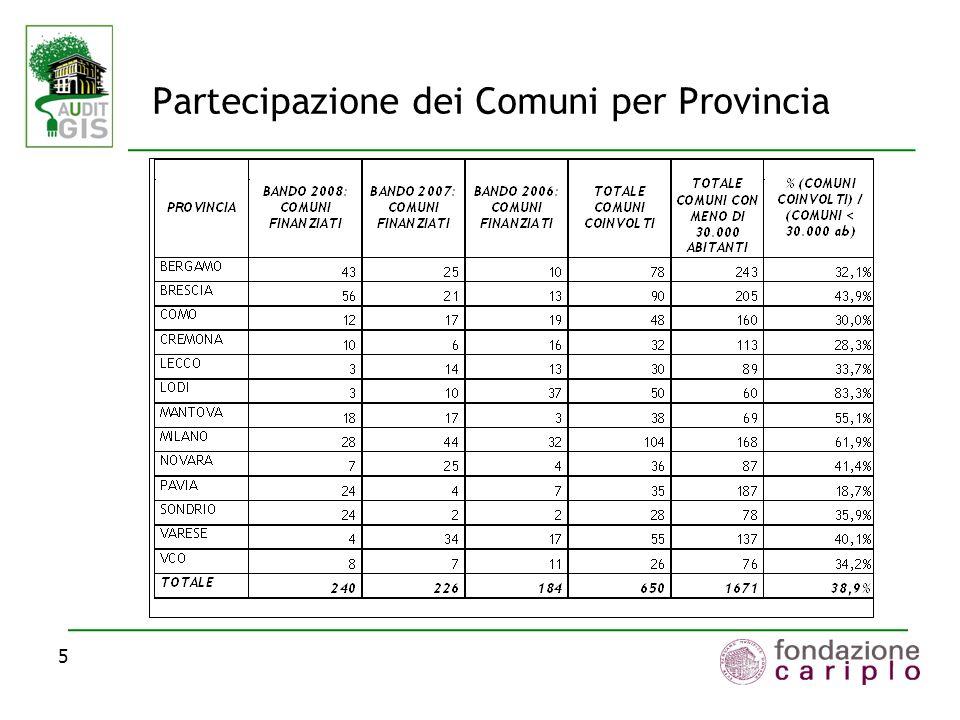 5 Partecipazione dei Comuni per Provincia