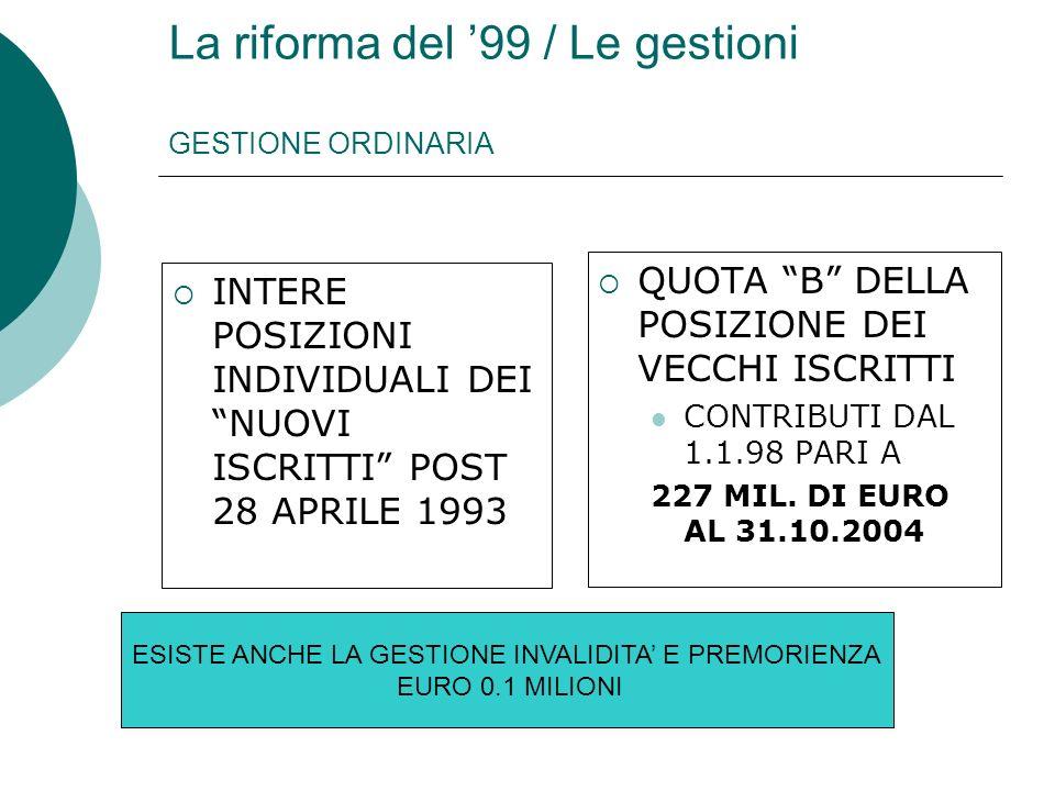 La riforma del 99 / Le gestioni GESTIONE ORDINARIA INTERE POSIZIONI INDIVIDUALI DEI NUOVI ISCRITTI POST 28 APRILE 1993 QUOTA B DELLA POSIZIONE DEI VECCHI ISCRITTI CONTRIBUTI DAL 1.1.98 PARI A 227 MIL.