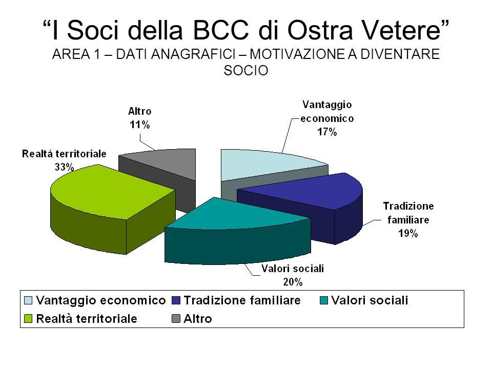 I Soci della BCC di Ostra Vetere AREA 1 – DATI ANAGRAFICI – MOTIVAZIONE A DIVENTARE SOCIO
