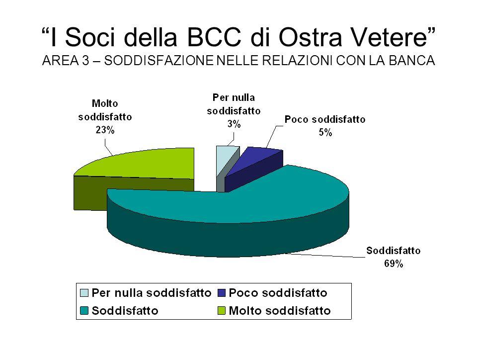 I Soci della BCC di Ostra Vetere AREA 3 – SODDISFAZIONE NELLE RELAZIONI CON LA BANCA