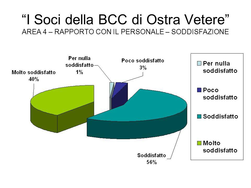 I Soci della BCC di Ostra Vetere AREA 5 – PRODOTTI E SERVIZI – VALUTAZIONE GENERALE