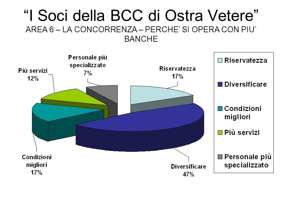 I Soci della BCC di Ostra Vetere AREA 6 – LA CONCORRENZA – PERCHE SI OPERA CON PIU BANCHE