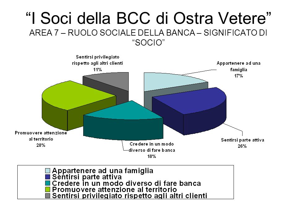 I Soci della BCC di Ostra Vetere AREA 7 – RUOLO SOCIALE DELLA BANCA – SIGNIFICATO DI SOCIO