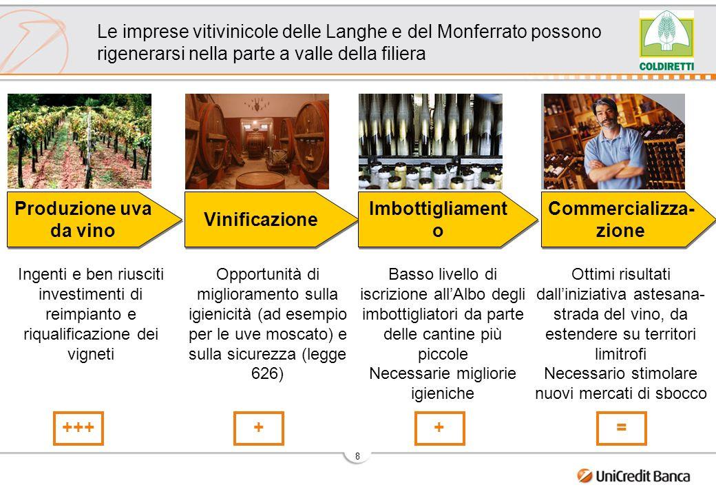 8 Le imprese vitivinicole delle Langhe e del Monferrato possono rigenerarsi nella parte a valle della filiera Ingenti e ben riusciti investimenti di reimpianto e riqualificazione dei vigneti Opportunità di miglioramento sulla igienicità (ad esempio per le uve moscato) e sulla sicurezza (legge 626) +++++= Basso livello di iscrizione allAlbo degli imbottigliatori da parte delle cantine più piccole Necessarie migliorie igieniche Ottimi risultati dalliniziativa astesana- strada del vino, da estendere su territori limitrofi Necessario stimolare nuovi mercati di sbocco Produzione uva da vino Vinificazione Imbottigliament o Commercializza- zione