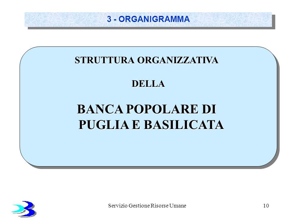 Servizio Gestione Risorse Umane10 3 - ORGANIGRAMMA STRUTTURA ORGANIZZATIVA DELLA BANCA POPOLARE DI PUGLIA E BASILICATA STRUTTURA ORGANIZZATIVA DELLA B