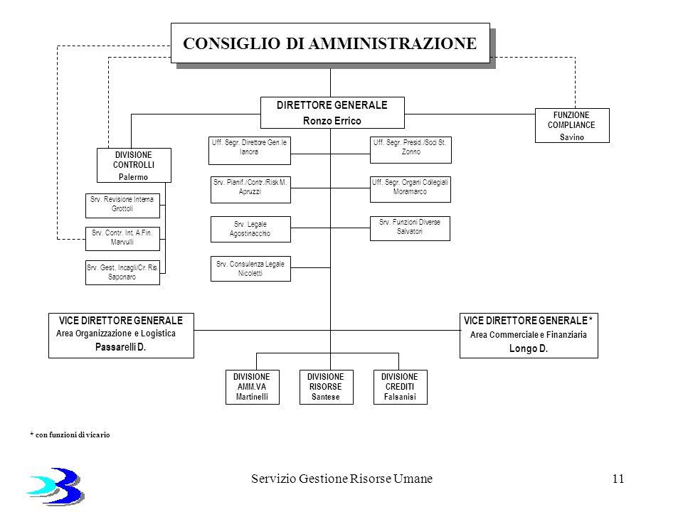 Servizio Gestione Risorse Umane11 CONSIGLIO DI AMMINISTRAZIONE Srv. Contr. Int. A.Fin. Marvulli Srv. Revisione Interna Grottoli Srv. Gest. Incagli/Cr.