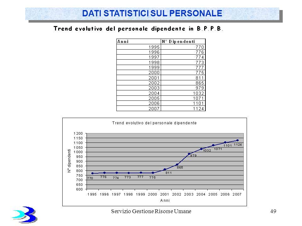 Servizio Gestione Risorse Umane49 DATI STATISTICI SUL PERSONALE