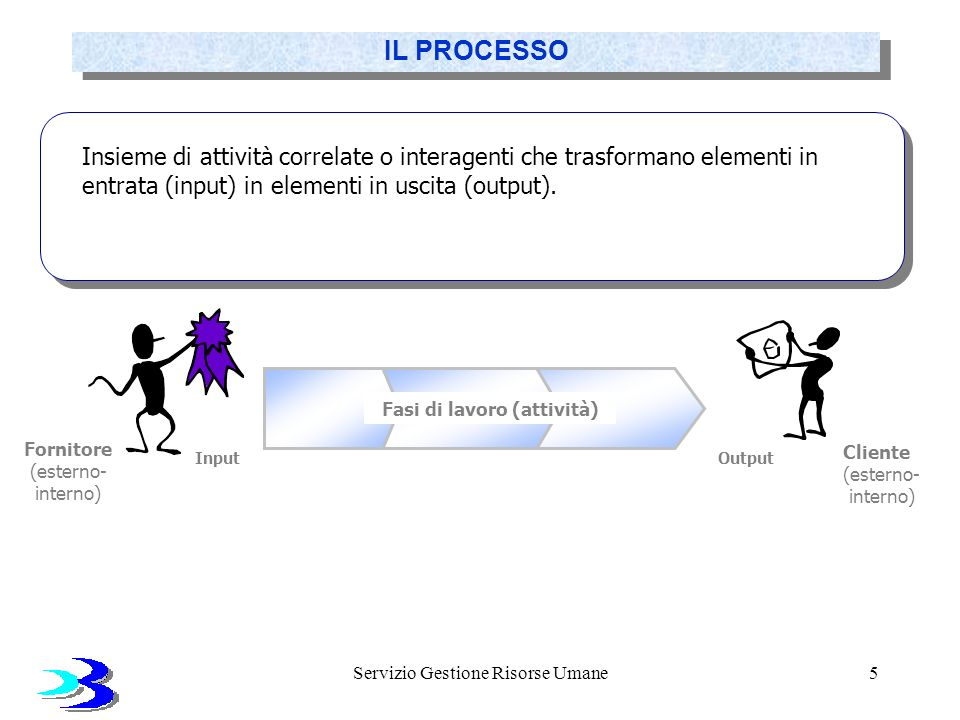 Servizio Gestione Risorse Umane5 Fasi di lavoro (attività) Fornitore (esterno- interno) Cliente (esterno- interno) OutputInput Insieme di attività cor