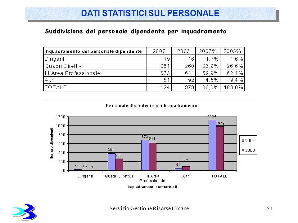 Servizio Gestione Risorse Umane51 DATI STATISTICI SUL PERSONALE