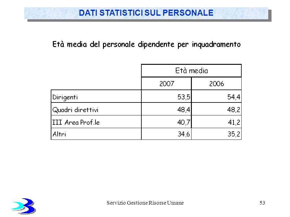 Servizio Gestione Risorse Umane53 DATI STATISTICI SUL PERSONALE