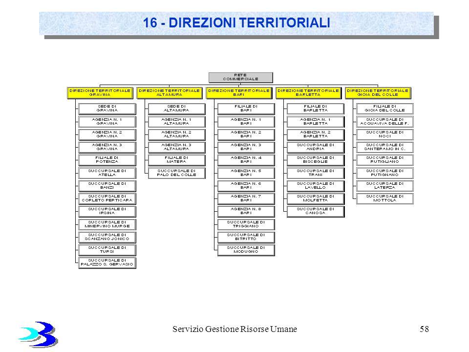Servizio Gestione Risorse Umane58 16 - DIREZIONI TERRITORIALI