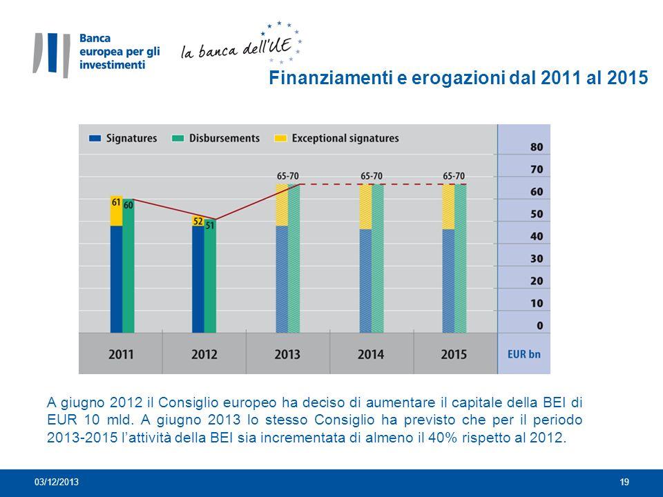 Finanziamenti e erogazioni dal 2011 al 2015 A giugno 2012 il Consiglio europeo ha deciso di aumentare il capitale della BEI di EUR 10 mld.
