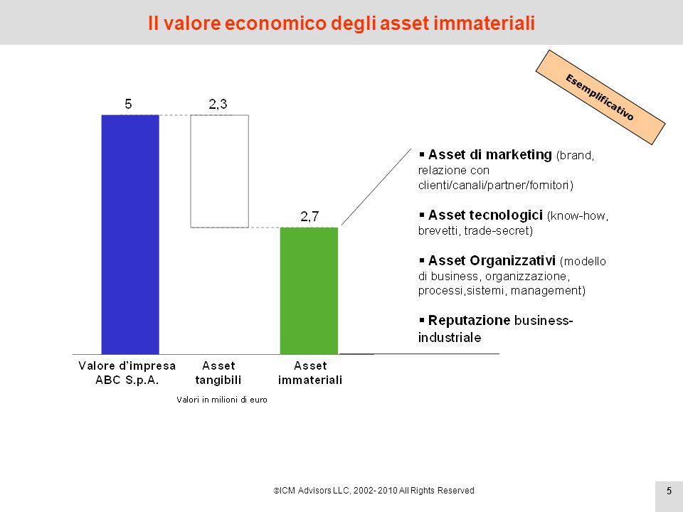ICM Advisors LLC, 2002- 2010 All Rights Reserved Gli asset immateriali valgono ma non sono visibile nei bilanci 471 aziende meccaniche torinesi Esemplificativo
