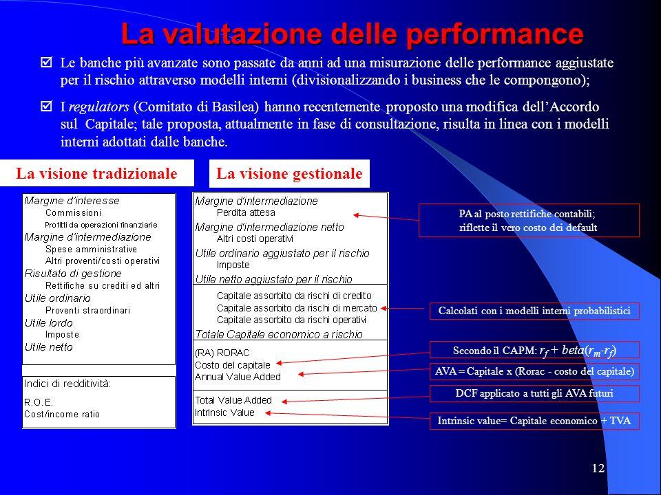 11 COMITATO CREDITI RISK MGT (rischio controparte) Rating ISTRUTTORIA (forma tecnica Garanzie e covenant) RISCHIO PORTAFOGLIO EsposizioneSeveritàCorre