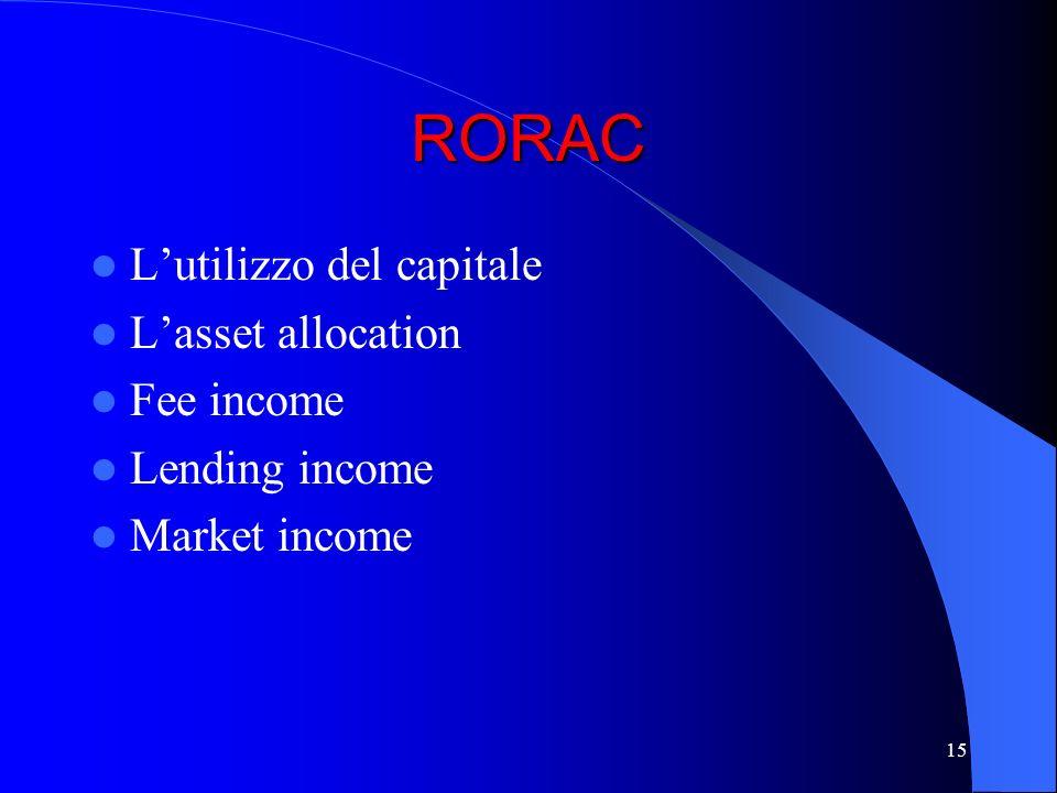 14 Relazione tra rischio, profitto e capitale Profitto CapitaleRischio Il rischio deve essere coperto dal capitale Assunzione del rischio è condizione