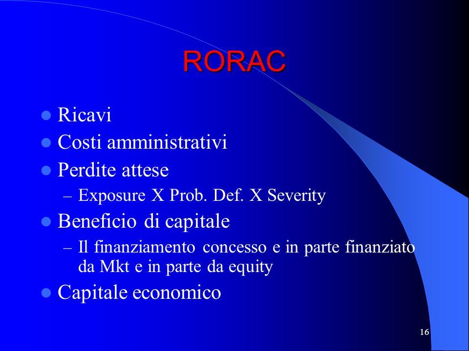 15 RORAC Lutilizzo del capitale Lasset allocation Fee income Lending income Market income