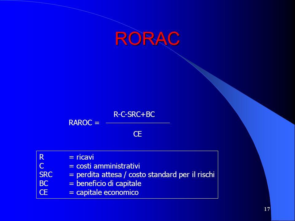 16 RORAC Ricavi Costi amministrativi Perdite attese – Exposure X Prob. Def. X Severity Beneficio di capitale – Il finanziamento concesso e in parte fi