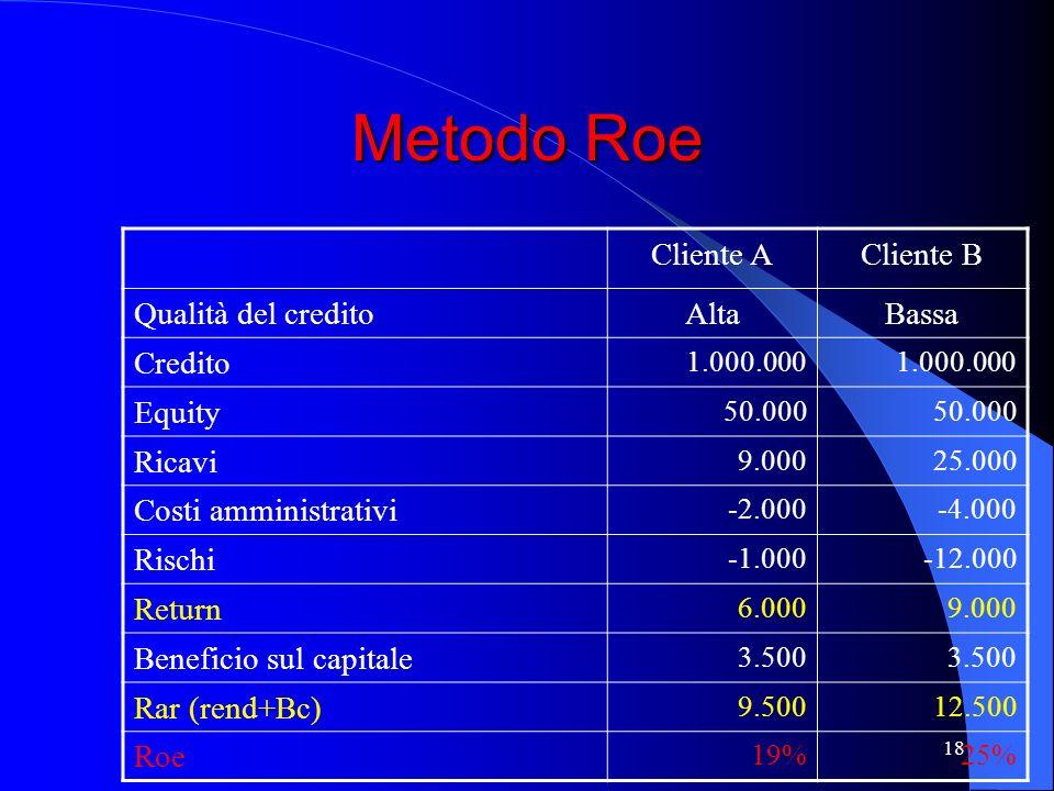 17 RORAC RAROC = R-C-SRC+BC CE R= ricavi C= costi amministrativi SRC= perdita attesa / costo standard per il rischi BC= beneficio di capitale CE= capi