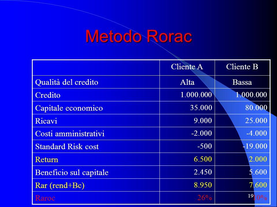 18 Metodo Roe Cliente ACliente B Qualità del creditoAltaBassa Credito 1.000.000 Equity 50.000 Ricavi 9.00025.000 Costi amministrativi -2.000-4.000 Ris
