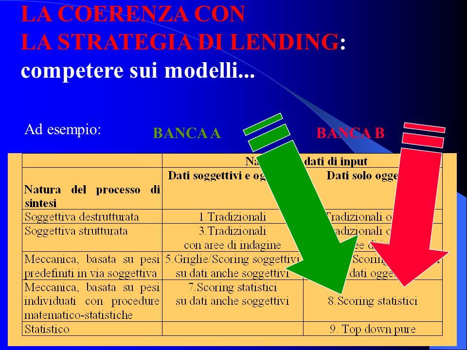 32 Banca e Impresa Creazione di un gap culturale tra banca e impresa Maggiore difficoltà di accesso al credito nel caso di transactional banking Risch