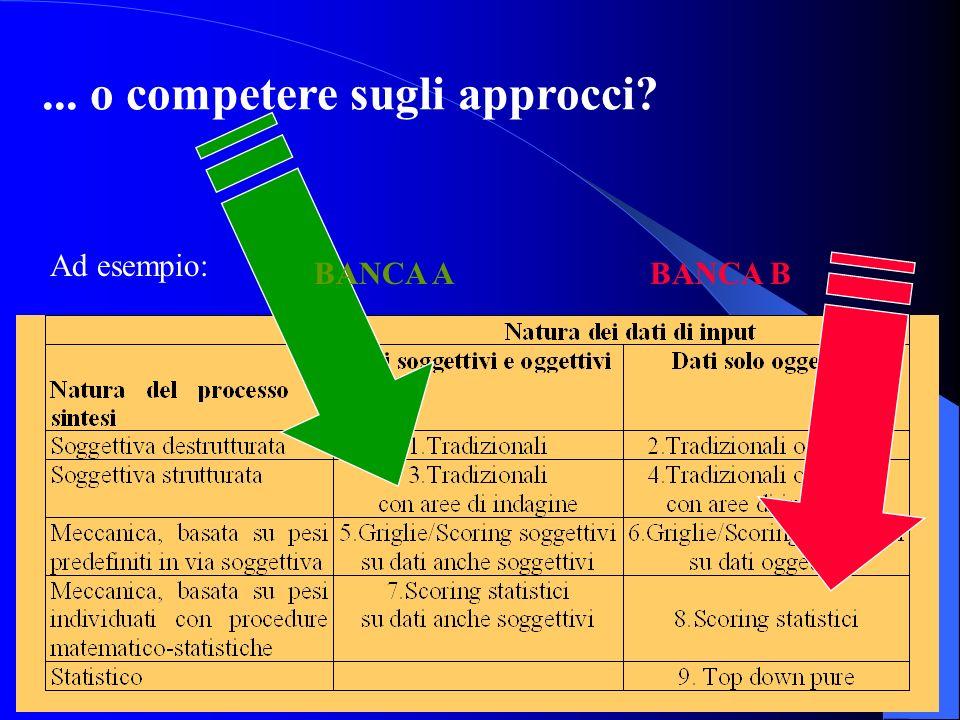 33 LA COERENZA CON LA STRATEGIA DI LENDING: competere sui modelli... BANCA ABANCA B Ad esempio: